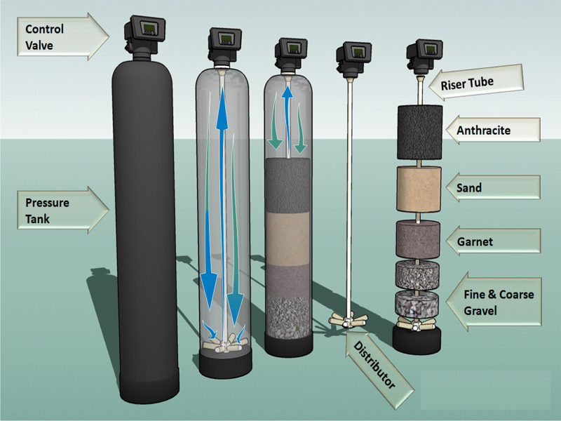 Pressurised Sand Filter Activated Carbon Filter